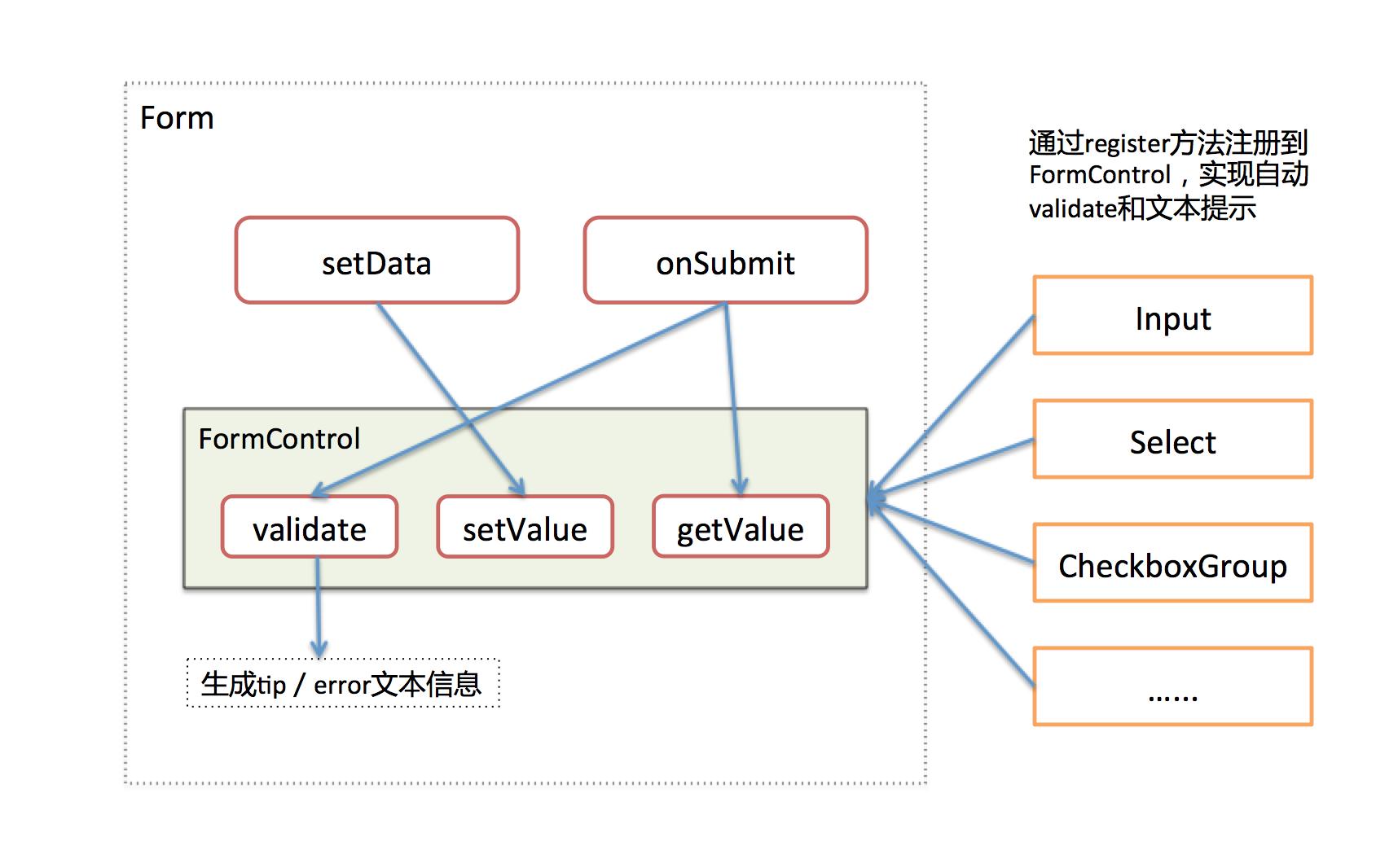React-UI 0.6 Form设计
